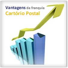 vantagens da franquia da cartorio postal